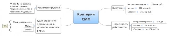 Критерии субъектов малого предпринимательства (СМП)
